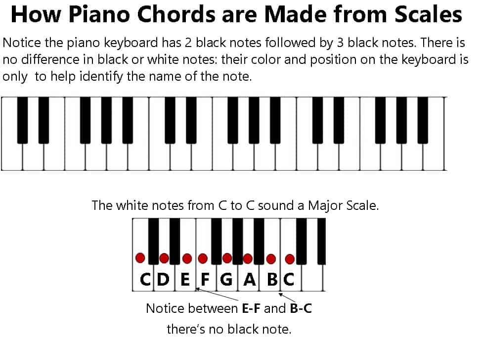 chord and scales relationship
